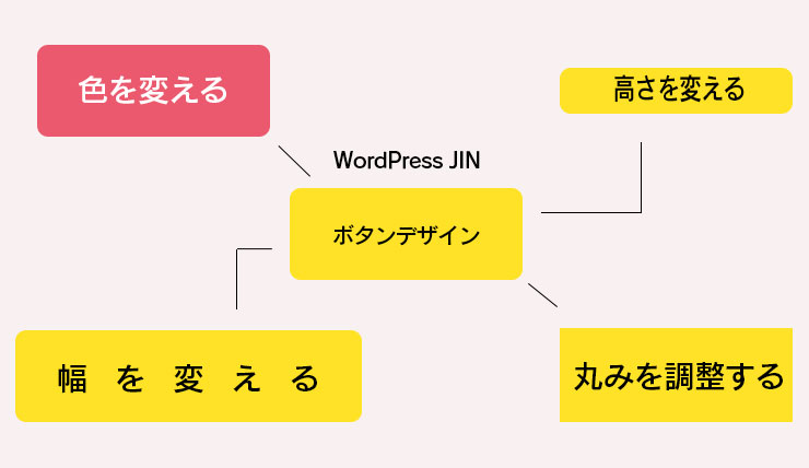 【JIN】ボタンデザイン設定方法!色、丸み、幅、高さを変更したりする方法